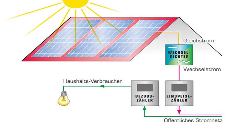 solarnow schema photovoltaikanlage. Black Bedroom Furniture Sets. Home Design Ideas